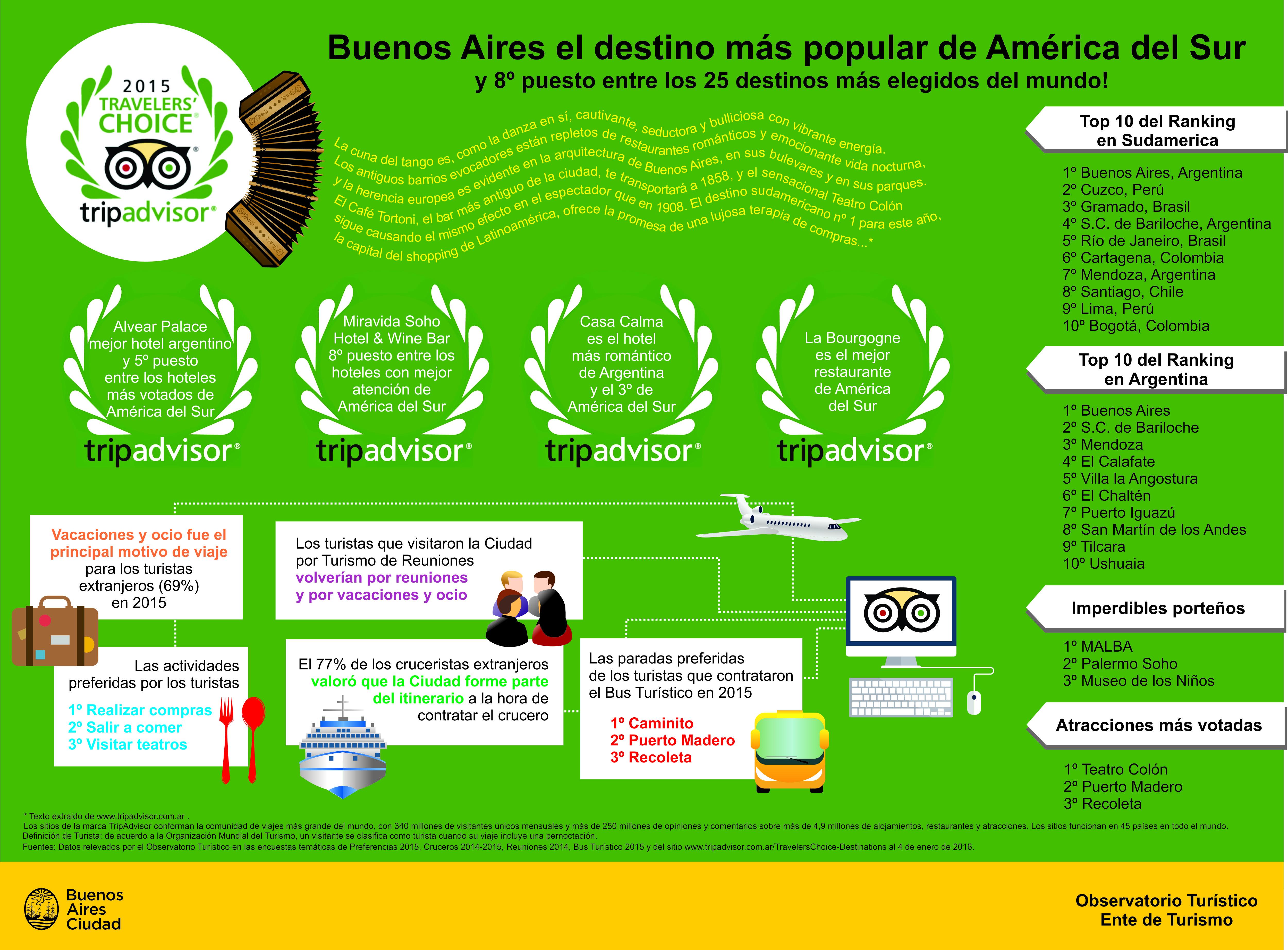 Infografia Tripadvisor
